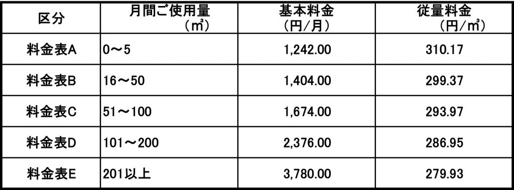 一般ガス供給約款料金表