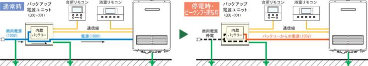 停電時自立型給湯器2
